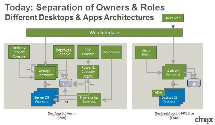 XenApp 6.5 and XenDesktop 5.6