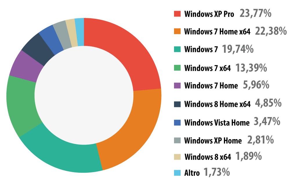 Windows Usage Worldwide, Source: Kaspersky Lab