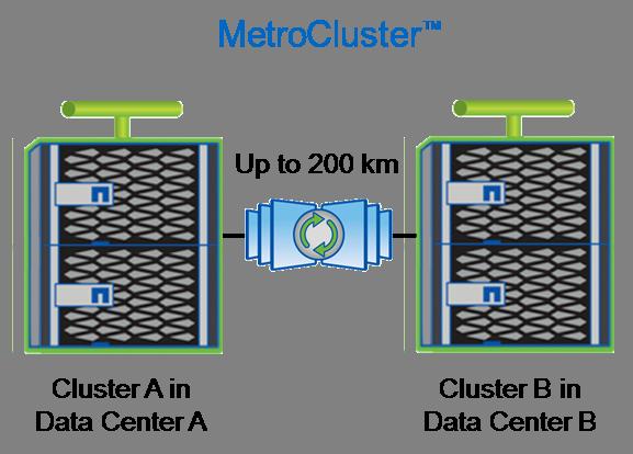 MetroCluster