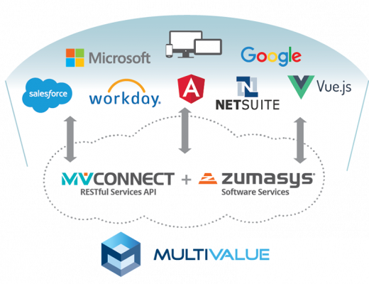 11-22-2019-MV-Connect-blog-MV-Connect-ZS-Software-Services-520x400