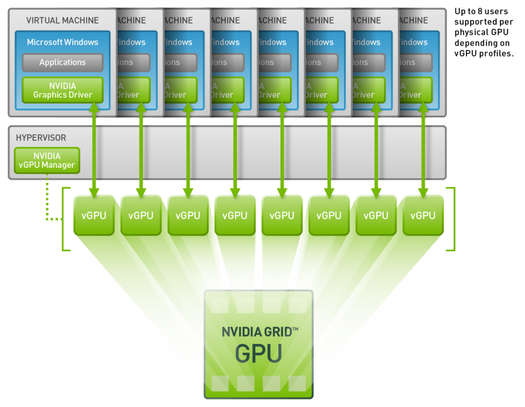 VDI diagram NVIDIA